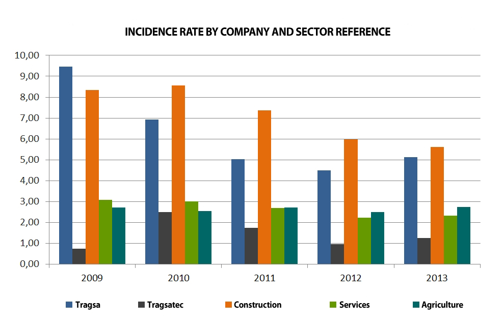 Chart Incidence Rate by Company and Sector Reference